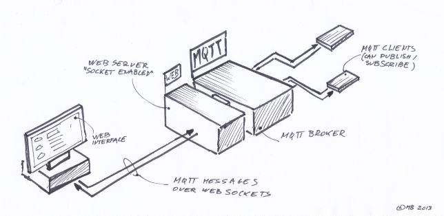 Playing with MQTT | The Monday Morning Tech Newsletter